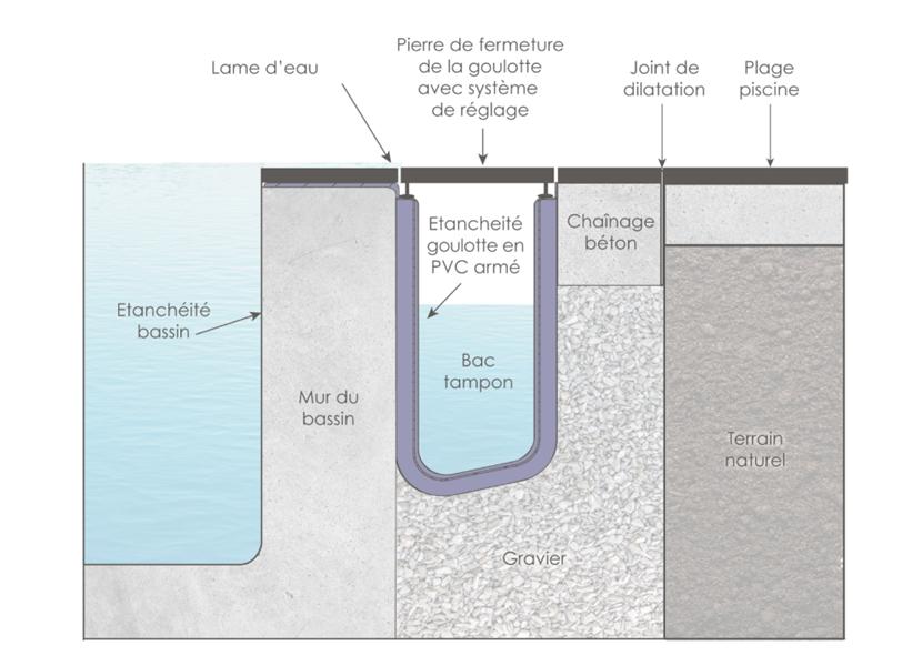 Piscine miroir goulotte bac tampon bassins rev tements kits poser - Prix piscine miroir ...